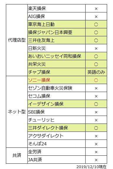 外国語対応可能な保険会社一覧表