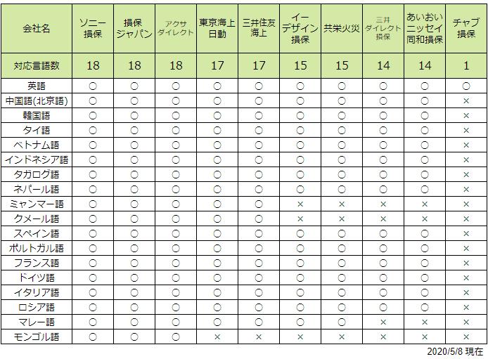 自動車保険外国語言語対応表