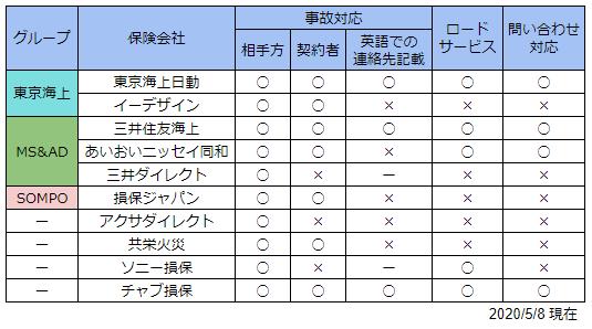 外国語対応サービス比較表